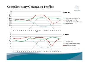 Image from Garth Heron, Windlab at http://www.slideshare.net/informaoz/garth-heron-windlab-systems