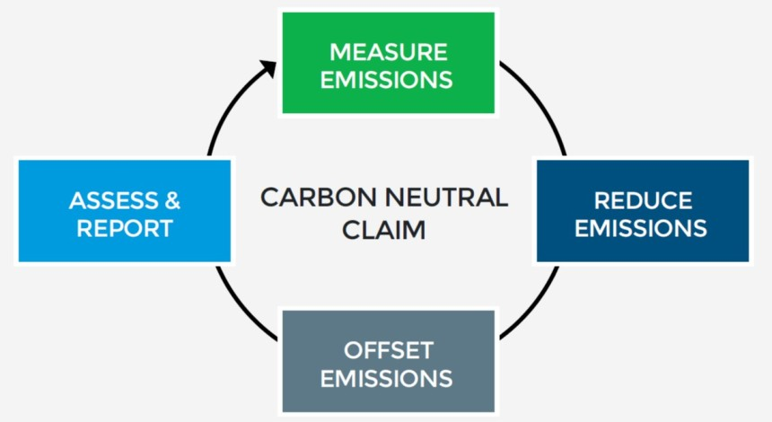 Carbon Neutral Standard diagram