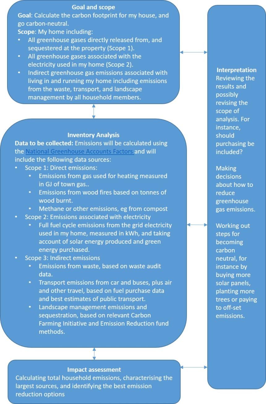 flow diagram for carbon LCA