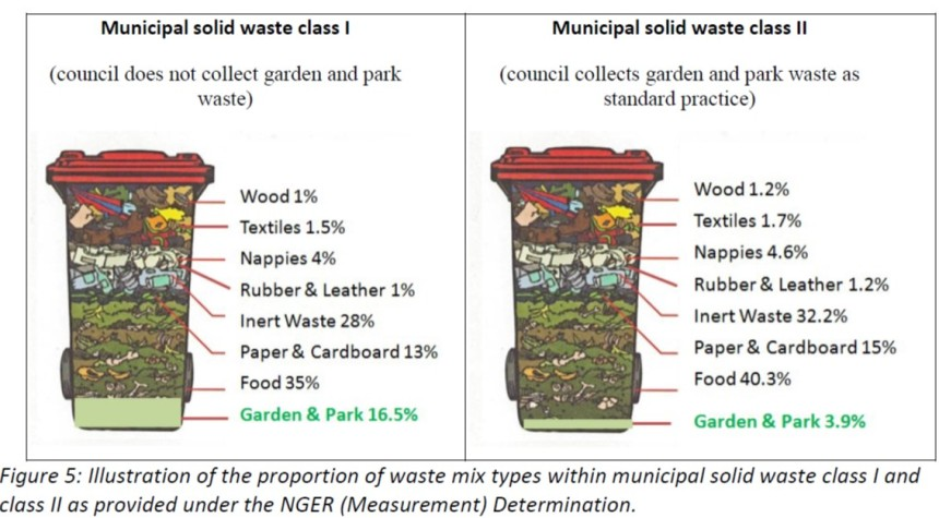 typical waste proportions from SSOW ES